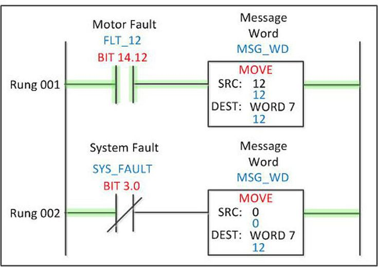 Fault detection and messages:    In ladder logic, faults are used to capture abnormal circumstances and each cell or station in a program will usually have its own fault routine and can send messages to a human-machine interface (HMI) or programmable logic controller (PLC).