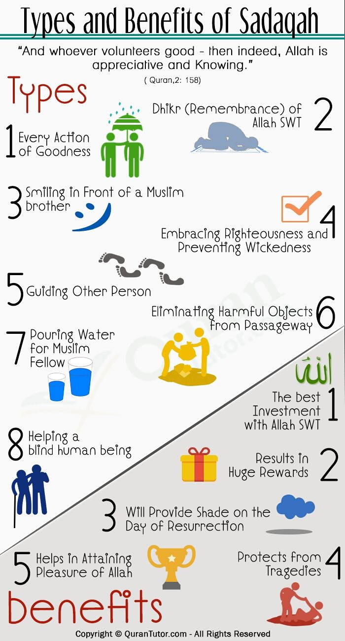 Types and benefits of Sadaqah. #give