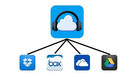 ありがとう! ありがとう!iPhoneアプリ「Cloud Music Player」はクラウドサービスに預けた音楽ファイルを再生できるアプリ...