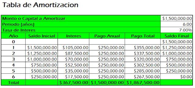 Tabla de Amortizacion en Excel