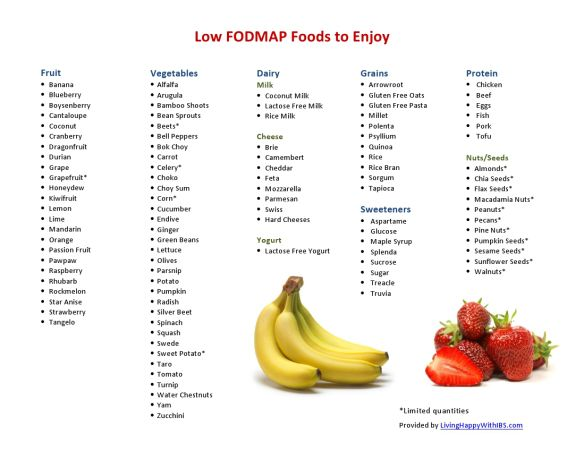 Low FODMAP Food List - easy list to read!