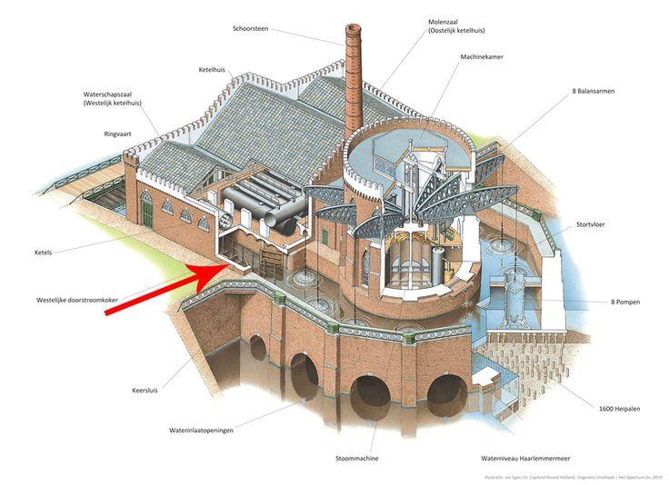 Gemaal De Cruquius uit 1849 is een van de drie gemalen waarmee de Haarlemmermeer tussen 1849 en 1852 is drooggepompt. Bovendien is het de grootste stoommachine ter wereld. Het gemaal is daarna nooit gemoderniseerd en in 1933 buiten werking gesteld.