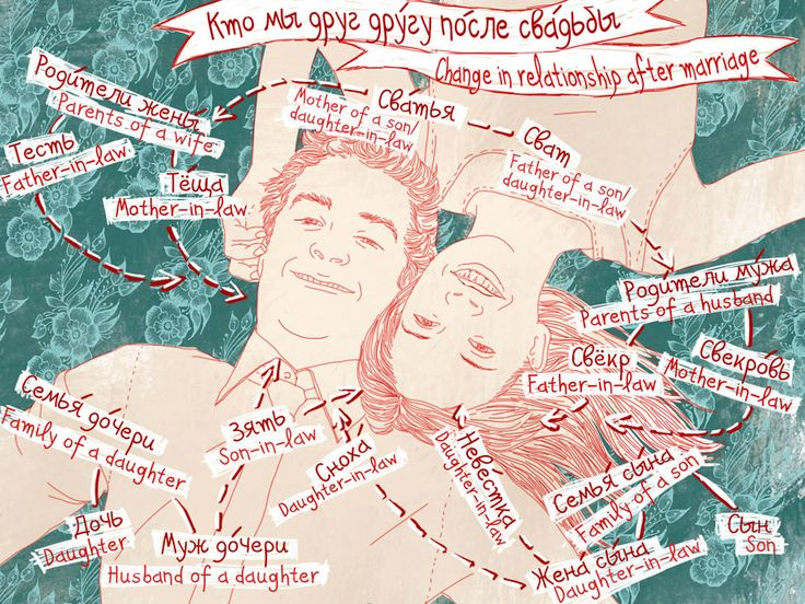 Study Russian language through a visual dictionary created by RBTH's cartoonist Natalia Mikhaylenko. In this edition: Change in relationship after marriage. Source: Natalia Mikhaylenko #russia #love #wedding #marriage