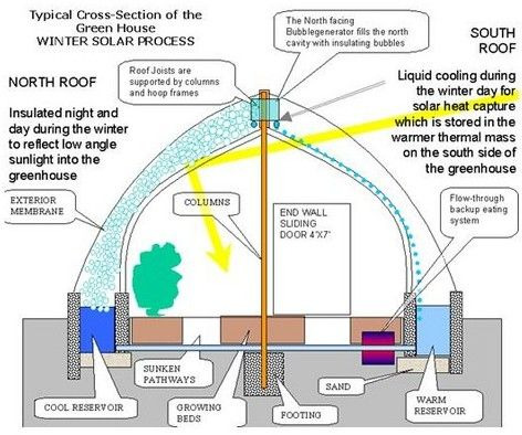 Perpetual Harvest Greenhouse provides an indoor ecosystem capable of growing equal yields of organic produce year around. This system creates ideal growing days by optimizing light, carbon dioxide enrichment, and soluble nutrients in conjunction with continuous planting and harvesting. Because the geo-hydroponics can economically simulate warm season growing conditions, crops that would otherwise be shipped from warmer climates can be grown profitably in colder climates during winter months.