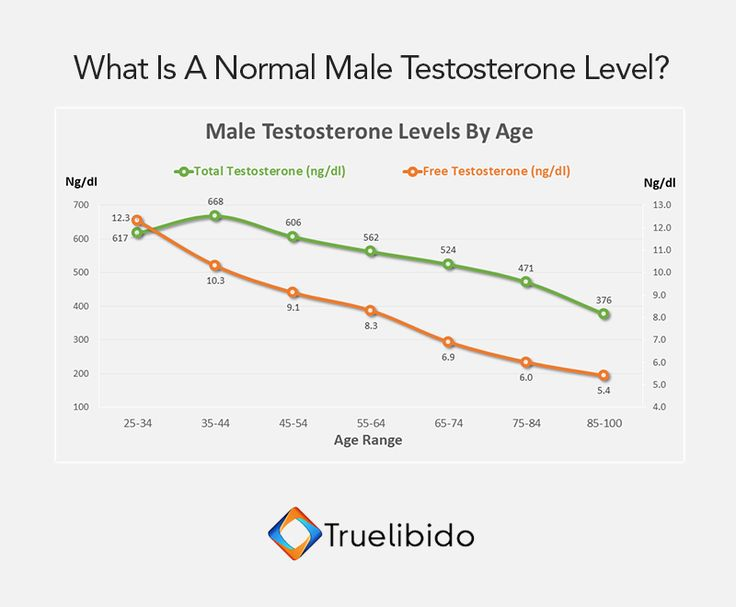 Male #Testosterone Levels By Age