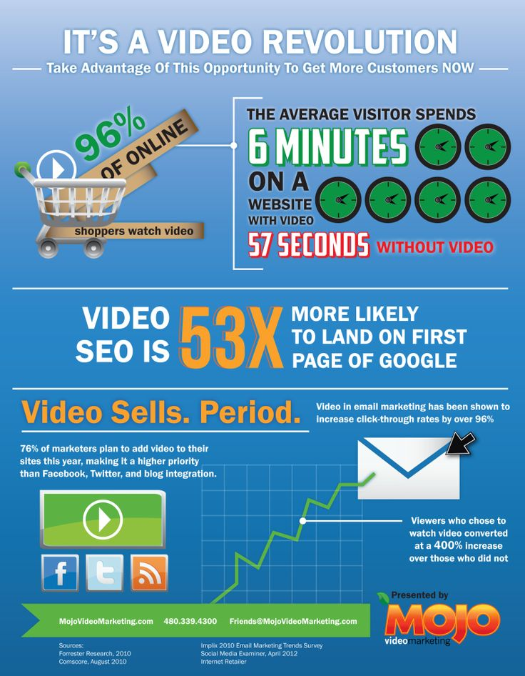 Video for Business Infographic You Need Video Promoting Your Business, Product, Service Or Whatever You Want. Click Here --> http://www.gvcreator.com/
