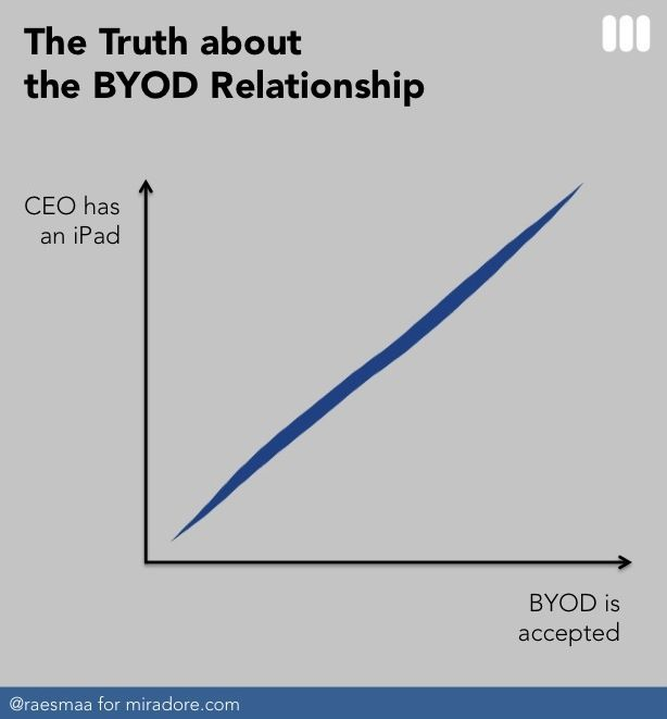 The Truth about the #BYOD relationship: Bring your own device, said CEO and smiled #know14