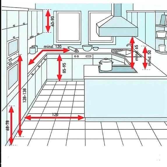 Top 35 Useful Standard Dimensions In 2020 Kitchen Layout Plans Modern Kitchen Design Kitchen Cabinet Layout
