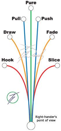 Golf Hook, Slice, Fade, Draw, Push, Pull and Pure. Click for tips on getting it right! #nwgolf #golftips www.OneMorePress.com