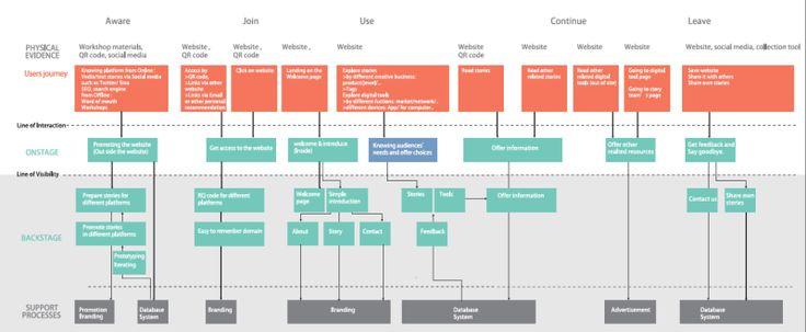 service blueprint - Google Search