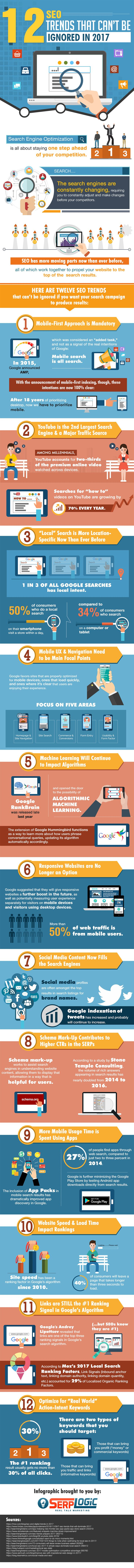 12 SEO Trends You Need to Follow for Higher Website Rankings [Infographic]