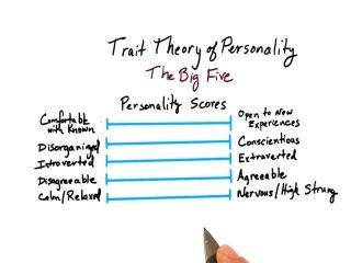 essay on trait theory of leadership