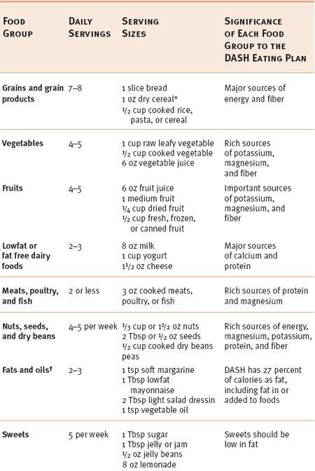 How Do I Make The Dash Low Carbs Dash Diet Dash Eating Plan Dash Recipe