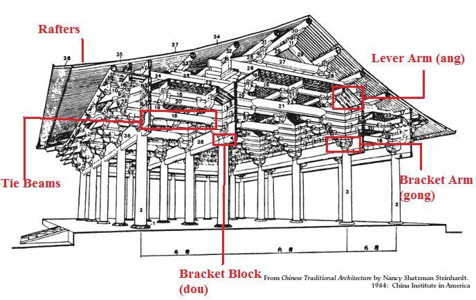 Afficher l 39 image d 39 origine brackets dou gong for Origine architecture