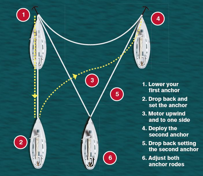 Anchoring: 6 Tips For Tricky Situations