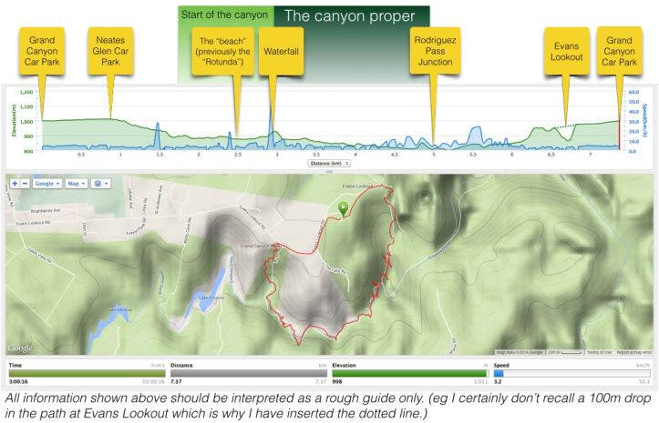 Elevation profile graph and map for Grand Canyon Circuit bushwalk - Blackheath, Grose Valley, Blue Mountains National Park