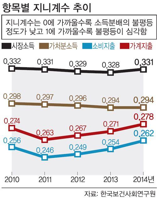 작년 지니계수 악화… 빈부격차 커졌다 - 세상을 보는 눈, 글로벌 미디어 - 세계일보 -