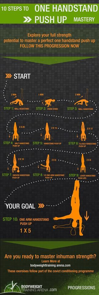 Progression for Handstand Push-ups visualized and explained following Convict Conditioning program