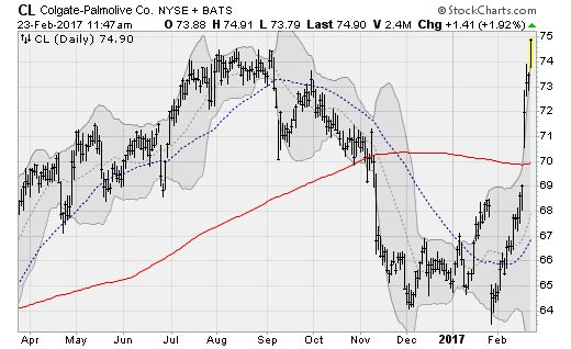 Best Stock Charts Right Now: Colgate-Palmolive (CL)