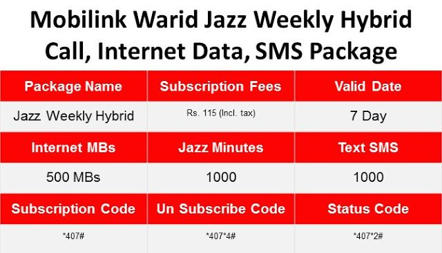 Mobilink Warid Jazz Weekly Hybrid Call Internet Data Sms Package Jazz Internet Sms Jazz