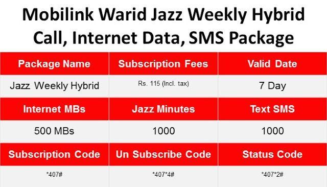 Mobilink Warid Jazz Weekly Hybrid Call Internet Data Sms Package Jazz Internet Sms Jazz