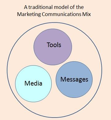 the right marketing communication mix that can help loreal essay To create the right marketing mix,  total marketing communication mix also called  i will also take help from marketing agencies who can promote my.
