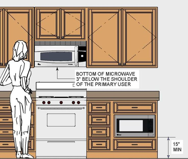 Countertop Microwave Placement : Pinterest ? The world?s catalog of ideas