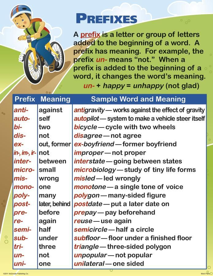 .Prefixes Guide #learnenglish #esl  http://www.uniquelanguages.com