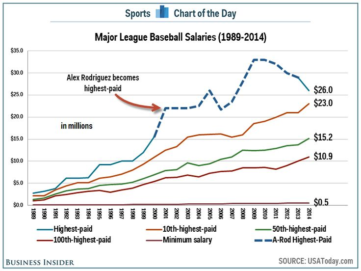 25 Years Of MLB Salaries Show How Ridiculous Alex Rodriguez' Contracts Were - Business Insider