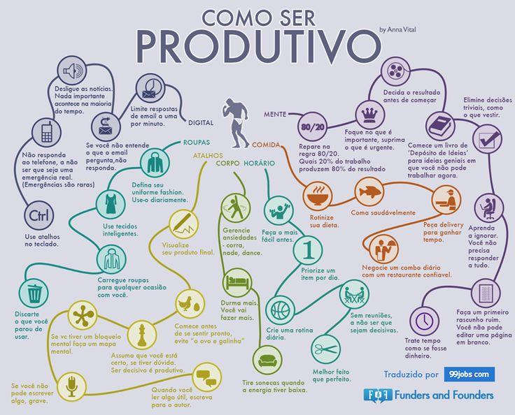infografico como ser produtivo - Google Search