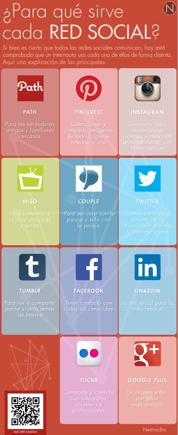 ¿Para qué sirve cada Red Social?