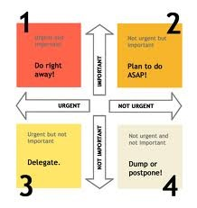 time management matrix - 3