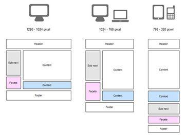 Aufbau einer Website mit Responsive Design