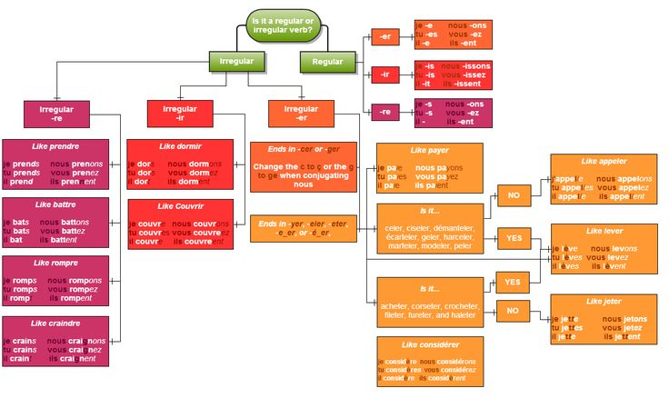 French Verb Flow Chart