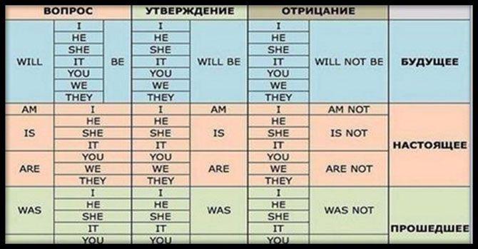 Специально для наших любознательных читателей мы подготовили подборку полезных таблиц, которые помогут в освоении азов английского языка. Их можно распечатать и вложить в свою рабочую тетрадь, чтобы наглядные...