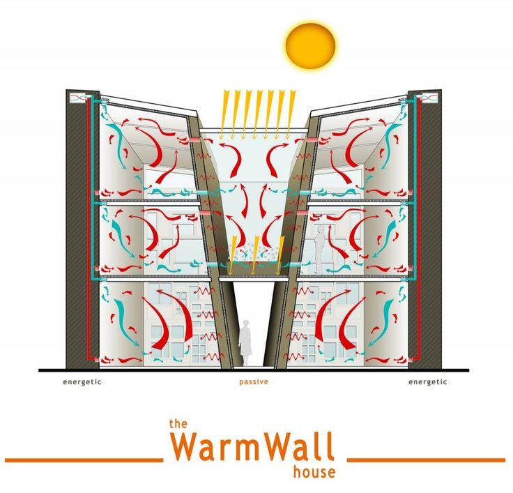 "passive heating    ""warm wall"""