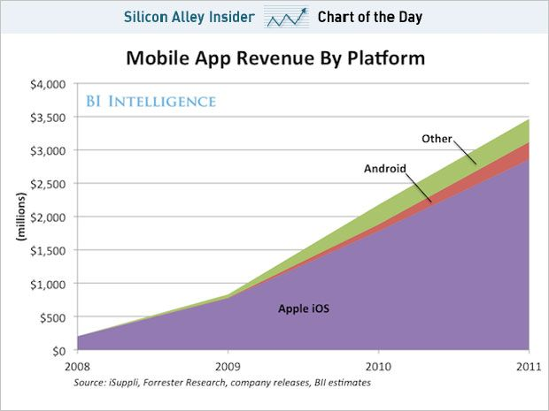 Why app developers develop for IOS: App Development, 3 5 Billion, Mobiles Service, Mobiles App, App Revenu, 35 Billion, Business Inside, App Economy, Business App