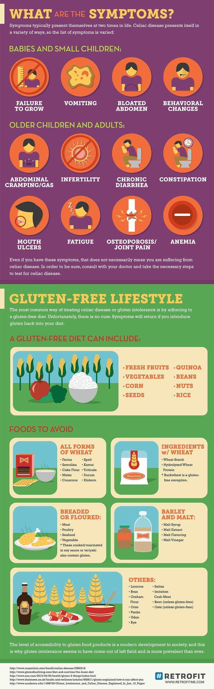 What is Celiac Disease and it's Symptoms?