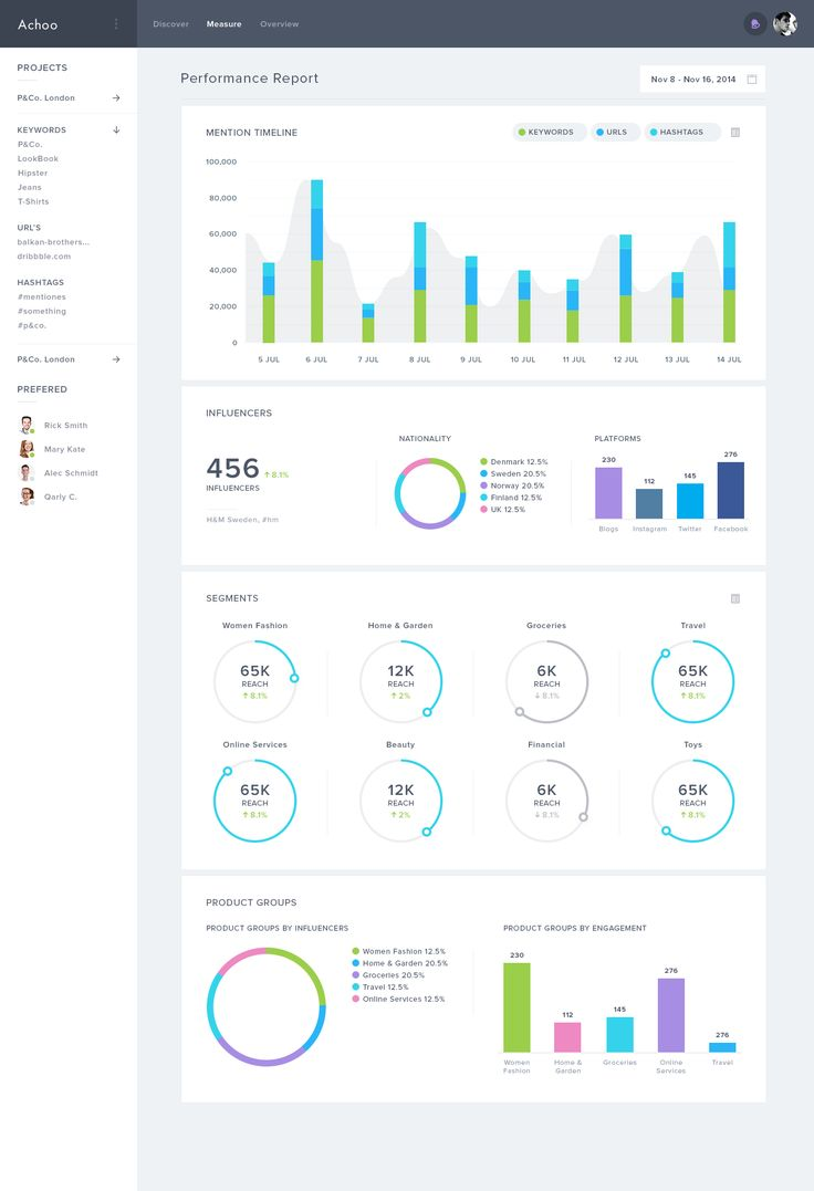 images about ui dashboard on pinterest