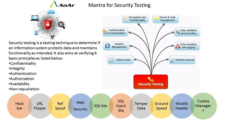 #Mantra for Security Testing #Confidentiality #Integrity #Authentication #Authorization #Availability #Non-repudiation #AnArSolutions www.anarsolutions.com