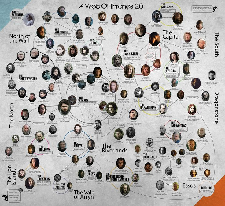 characters in game of thrones imdb