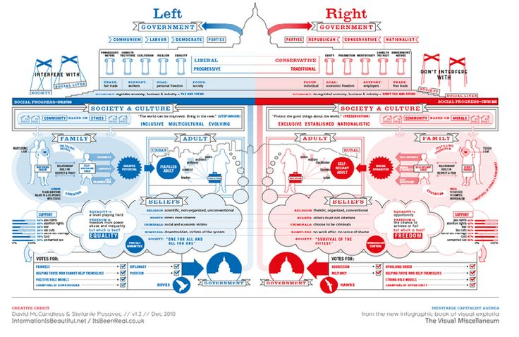 Visualisation of Left vs Right Wing Politics