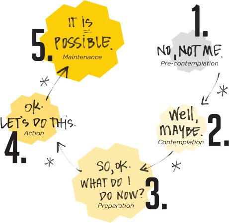 Tired of Working so Hard to Fix Your ADHD? 5 Stages of Change