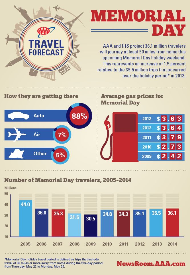 aaa memorial day travel forecast 2012