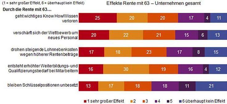 Top-Arbeitszeiten und Extra-Geld: So erschüttert die Rente mit 63 unsere Wirtschaft http://www.focus.de/finanzen/altersvorsorge/repraesentative-manager-umfrage-so-erschuettert-die-rente-mit-63-unsere-wirtschaft_id_3984042.html http://www.focus.de/finanzen/videos/top-arbeitszeiten-und-extra-geld-so-erschuettert-die-rente-mit-63-unsere-wirtschaft-aber-sie-profitieren_id_3984168.html…