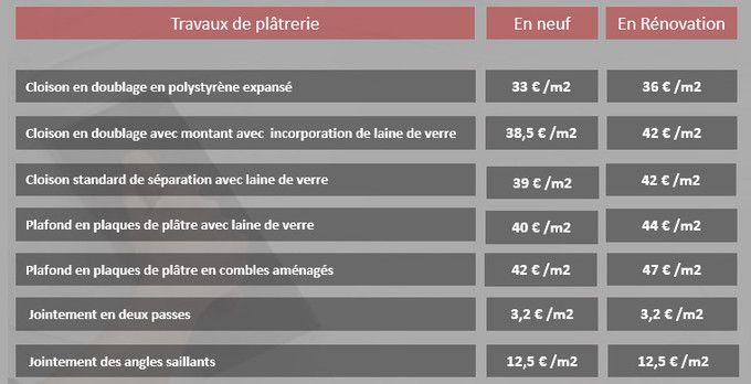 Tarif des plâtriers-plaquistes - LEBONPLATRIER