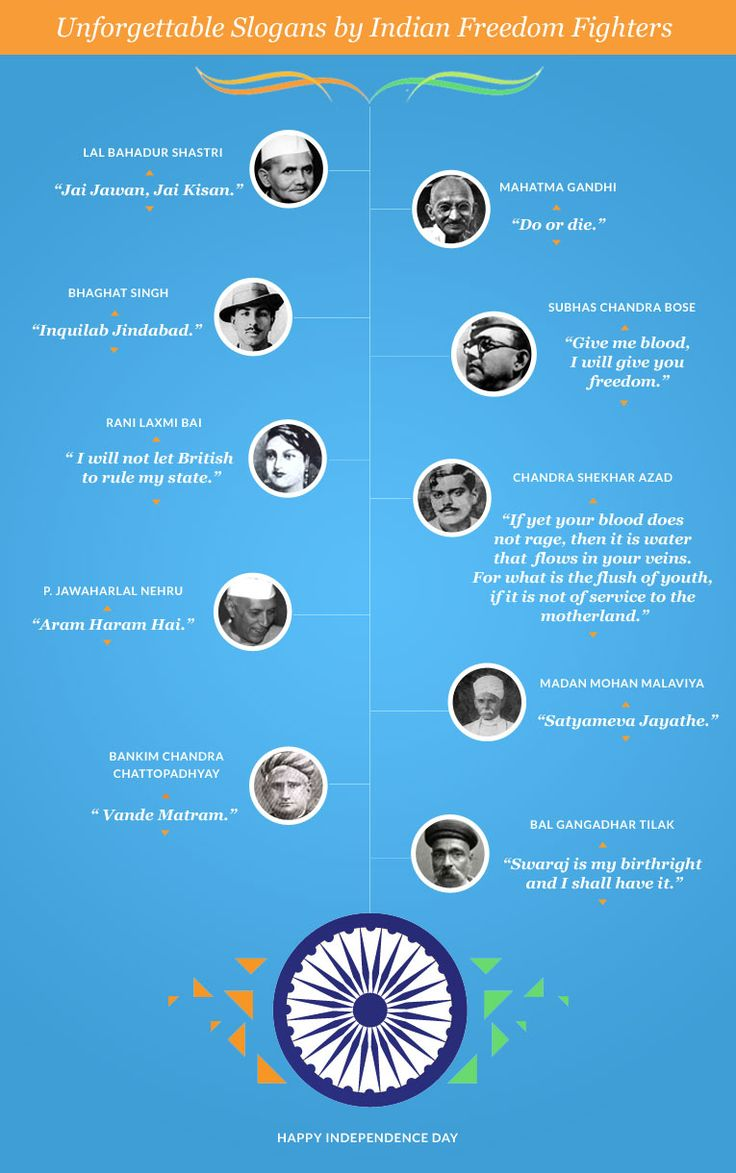 Unforgettable Slogans by Indian Freedom Fighters! #IndependenceDay #India #Infographic
