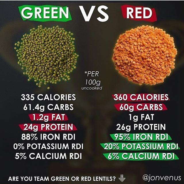 Lentilles Vertes Vs Lentilles Rouges Regram Via Bw7xfkzj4ep Cancer Recipes Lentil Nutrition Facts Lentils