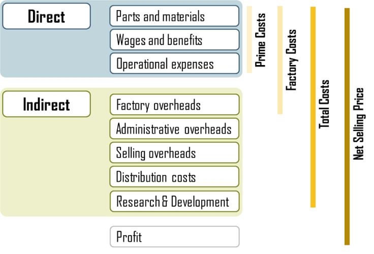 How to Calculate Total Manufacturing Cost for Accounting