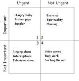 Stephen Covey's Four Quadrants and Work-Life Balance